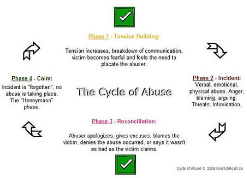 ID: chart depicting the cycle of abuse. spousal abuse