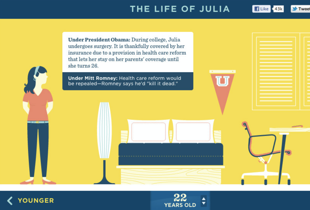 """The Life of """"Julia"""" as a Future Standard for Women"""