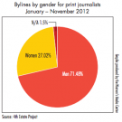 Surprise! Women Are Still Under-Represented in Media
