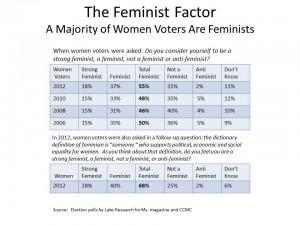 Feminist Factor 2006-2012