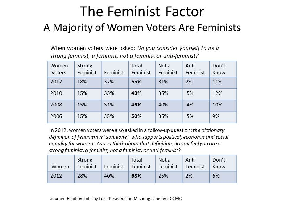 The Feminist Factor: More than Half of 2012 Women Voters Identify ...