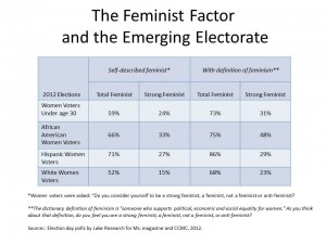 Feminist Factor New Electorate