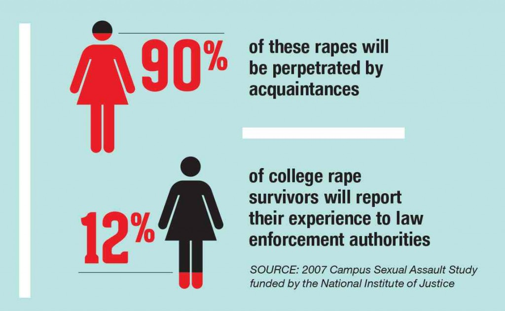College campus sexual assault statistics images 17