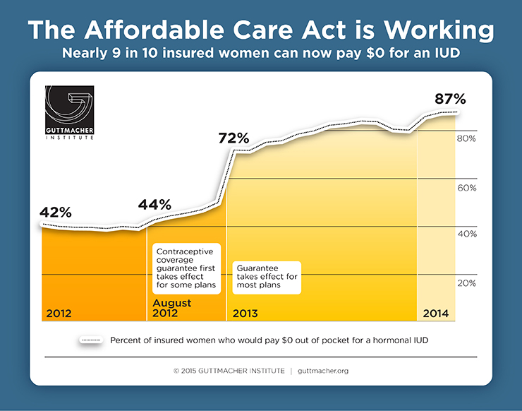 More Evidence That The Affordable Care Act Is Working Ms Magazine