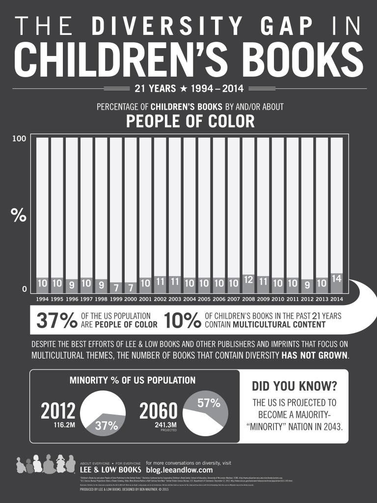 Childrens-Books-Infographic-2015-copy