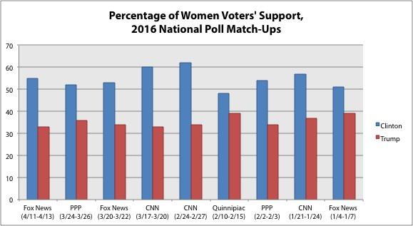 WomenVotersTrumpClinton