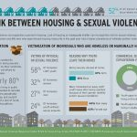 Bold Moves to End Sexual Violence: Doing Better by Survivors at the Intersections of Homelessness and Housing