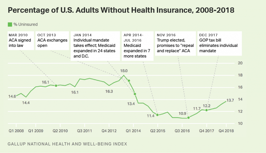 The number of Americans without health insurance has increased by 7 million since President Donald Trump took office, new Gallup data released Wednesday shows.<br /> The country's uninsured rate has steadily ticked upward since 2016, rising from a low of 10.9 percent in late 2016 to 13.7 percent — a four-year high.
