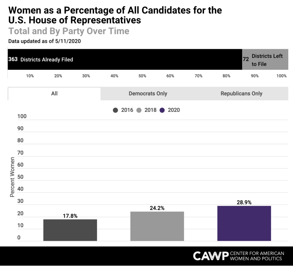 Denominators Matter: Women as a Percentage of Candidates and Nominees