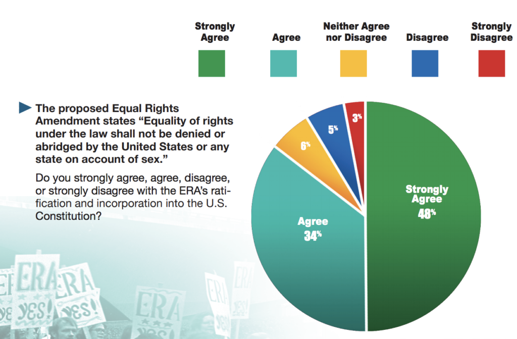 Public Support for Equal Rights Amendment is Sky-High