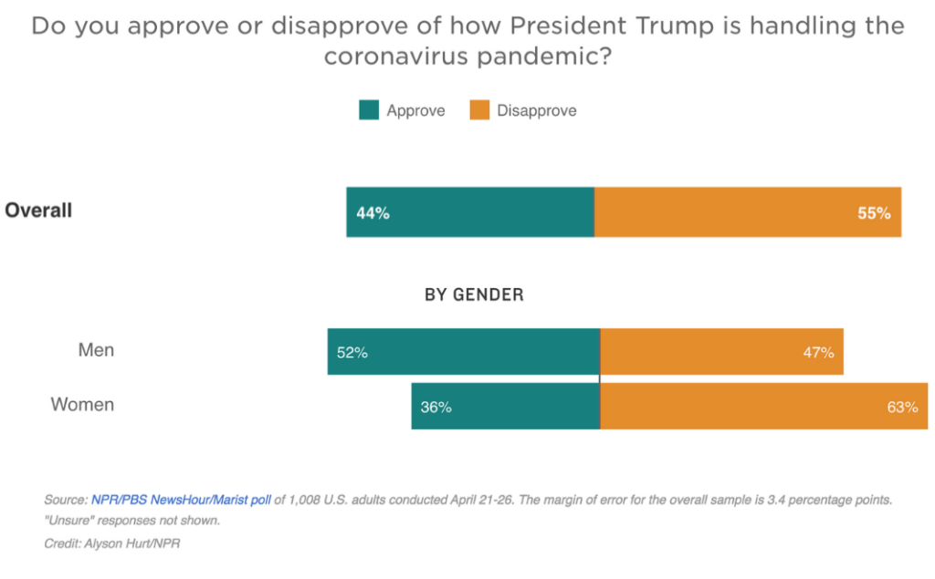 Polling Reveals Significant Gender Gap in Attitudes on Trump Coronavirus Response