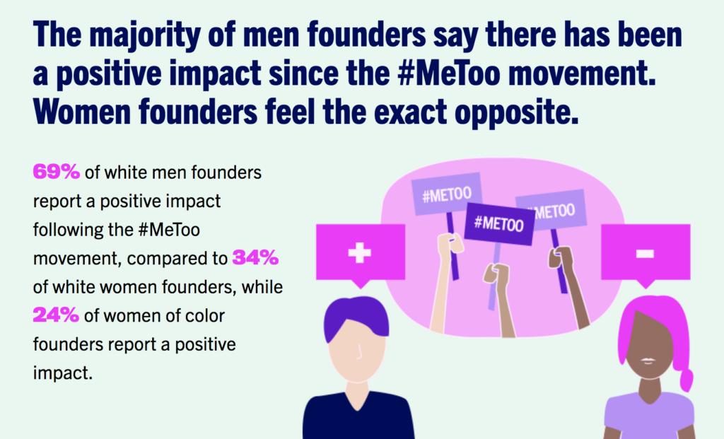 Despite #MeToo, Women in Tech Still Harassed at Unprecedented Levels
