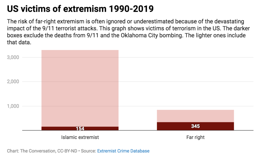 19 Years After 9/11, Americans Still Fear Foreign Extremists, Yet Underplay Dangers of Domestic Terrorism