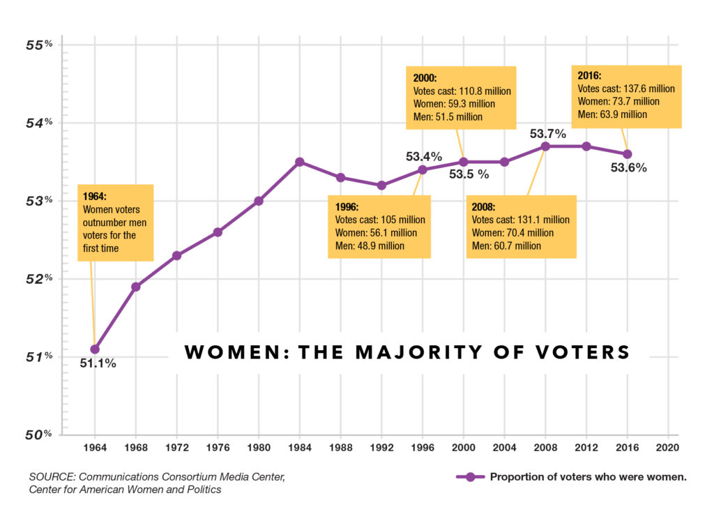 Equality Is on the Ballot: The Gender Gap Becomes a Chasm (Part 2)