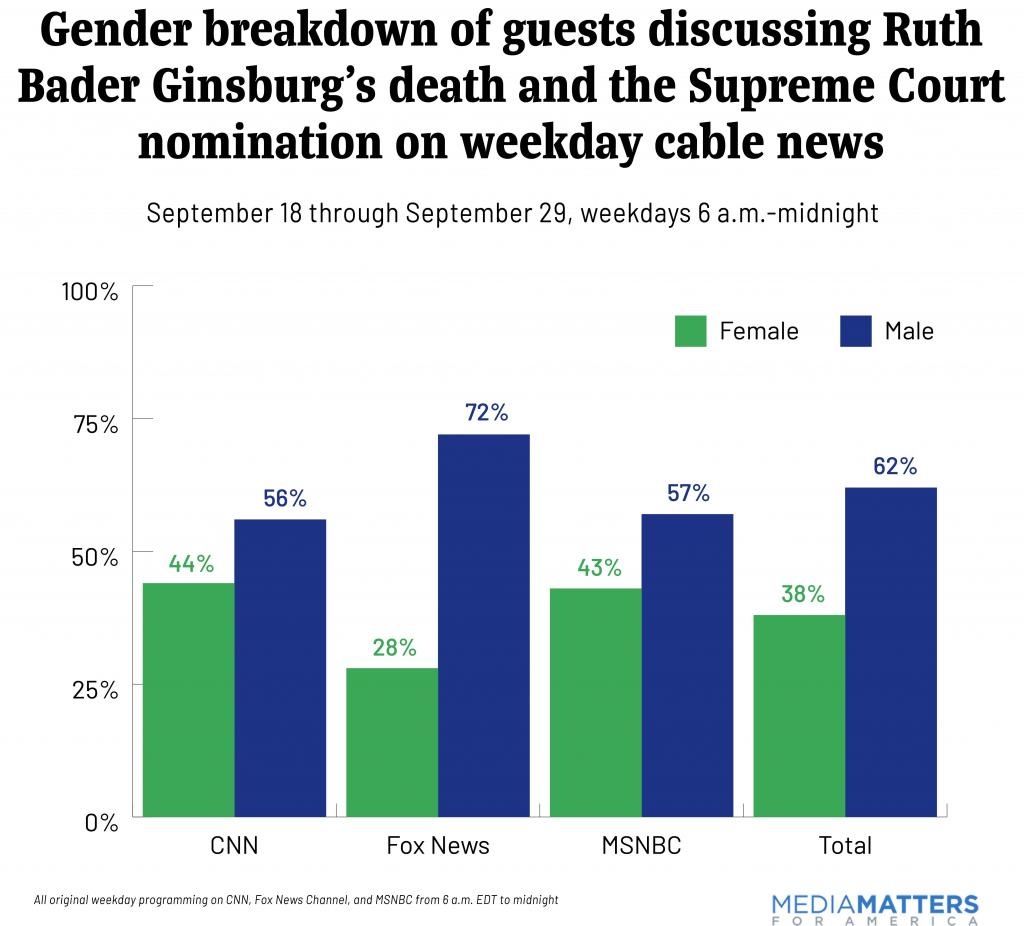 Media Invited Primarily White, Male Guests to Discuss Ginsburg's Death and Supreme Court's Future