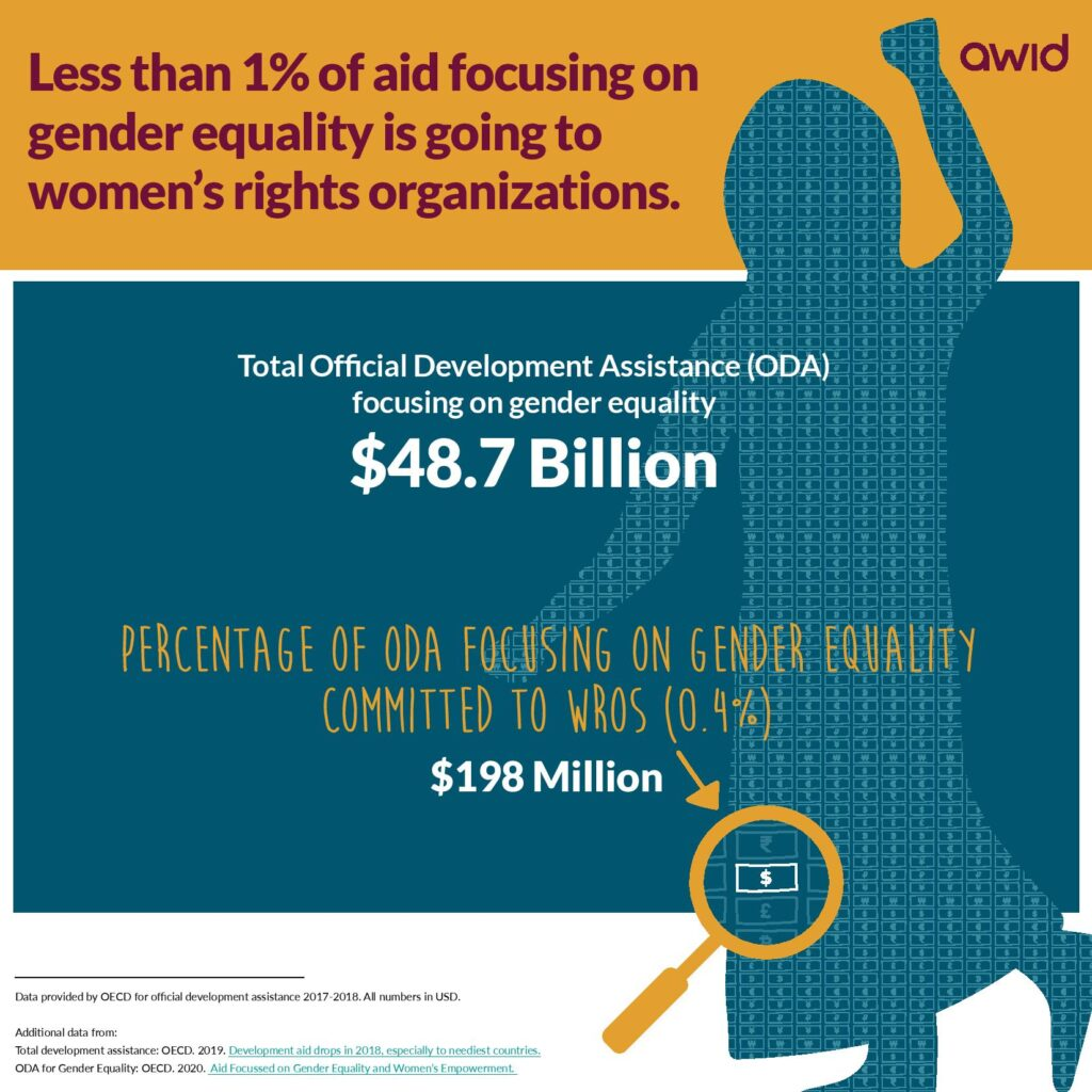 The Need To Resource Feminist Movements Has Never Been Greater. Where's the Money for Feminist Organizing?