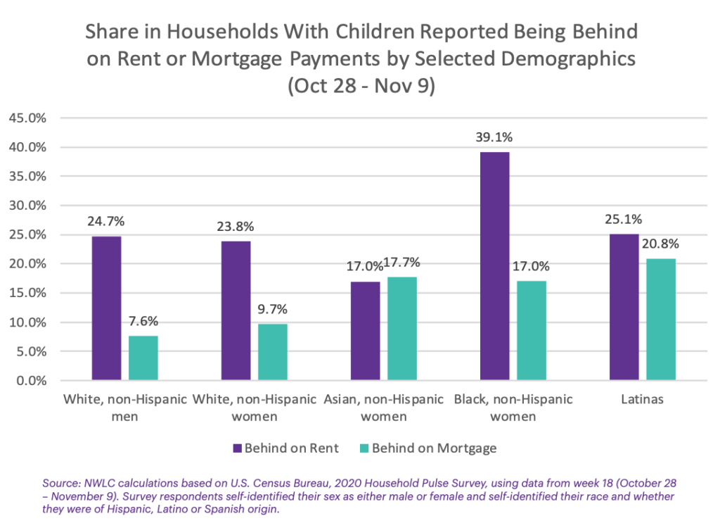 As Eviction Deadline Looms, Black Women Are Over Two Times More Likely Than White Men to Be Behind on Rent or Mortgage Payments