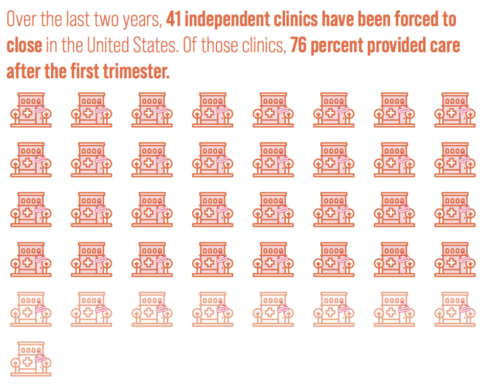 Communities Need Independent Abortion Clinics
