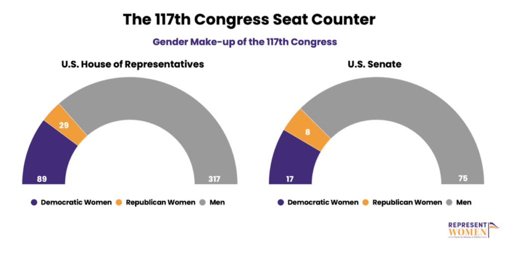 It's Not Enough to Just Break Records in the 117th Congress