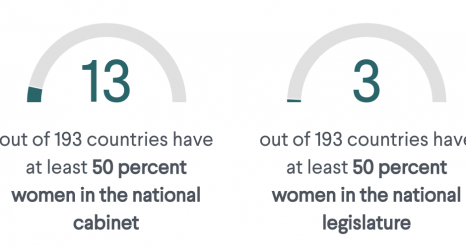 Weekend Reading: Despite Progress, Women's Representation Nowhere Near Gender Parity