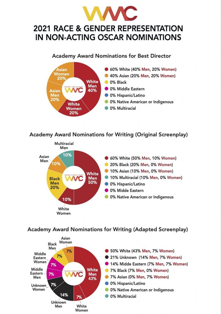 Despite a History-Making Oscars, Women's Underrepresentation Behind the Camera Persists