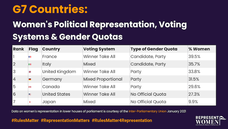 G7, Gender Quotas and Increasing Women's Representation Around the World: Weekend Reading on Women's Representation