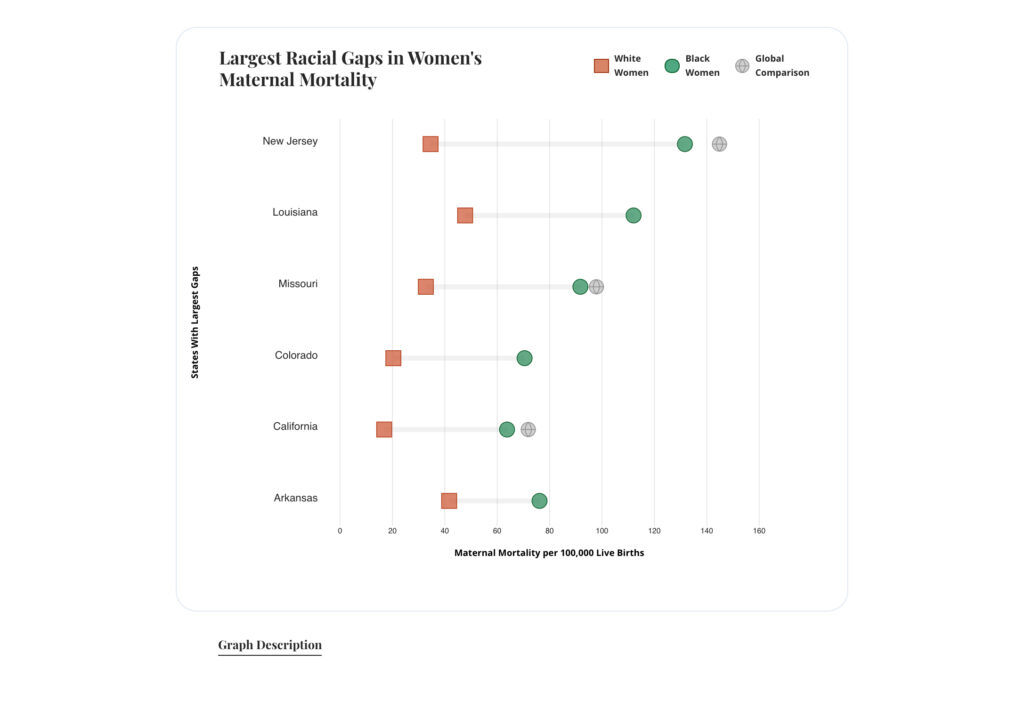 best-worst-state-for-women-georgetown-research-index-usa-employment-maternal-mortality-violence